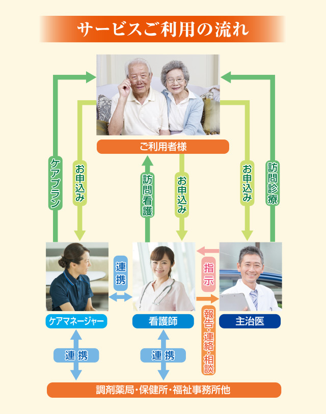 訪問看護サービスご利用の流れ
